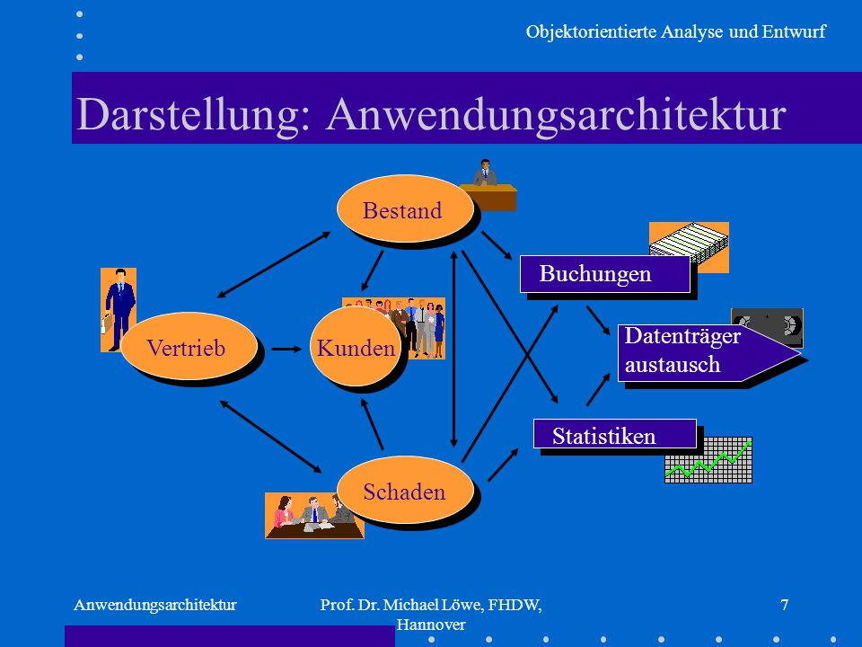 Objektorientierte Analyse und Entwurf AnwendungsarchitekturProf. Dr. Michael Löwe, FHDW, Hannover 7 Darstellung: Anwendungsarchitektur Bestand Vertrie