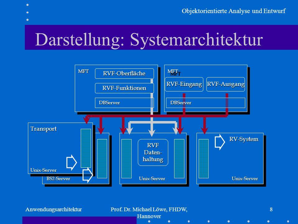 Objektorientierte Analyse und Entwurf AnwendungsarchitekturProf. Dr. Michael Löwe, FHDW, Hannover 8 Darstellung: Systemarchitektur BS2-Server Feuer Un