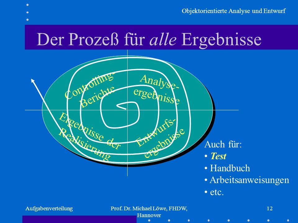 Objektorientierte Analyse und Entwurf AufgabenverteilungProf. Dr. Michael Löwe, FHDW, Hannover 12 Der Prozeß für alle Ergebnisse Analyse- ergebnisse E