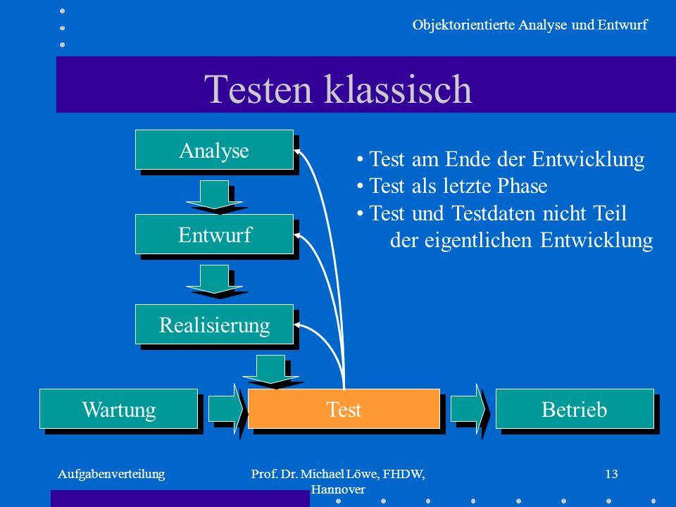 Objektorientierte Analyse und Entwurf AufgabenverteilungProf. Dr. Michael Löwe, FHDW, Hannover 13 Testen klassisch Analyse Entwurf Realisierung Test B