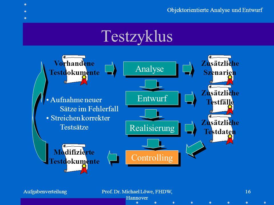 Objektorientierte Analyse und Entwurf AufgabenverteilungProf. Dr. Michael Löwe, FHDW, Hannover 16 Testzyklus Vorhandene Testdokumente Analyse Zusätzli