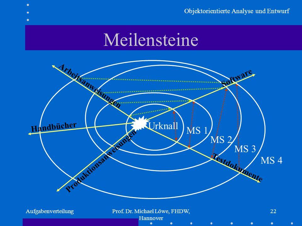 Objektorientierte Analyse und Entwurf AufgabenverteilungProf. Dr. Michael Löwe, FHDW, Hannover 22 Meilensteine Urknall Software Testdokumente Arbeitsa