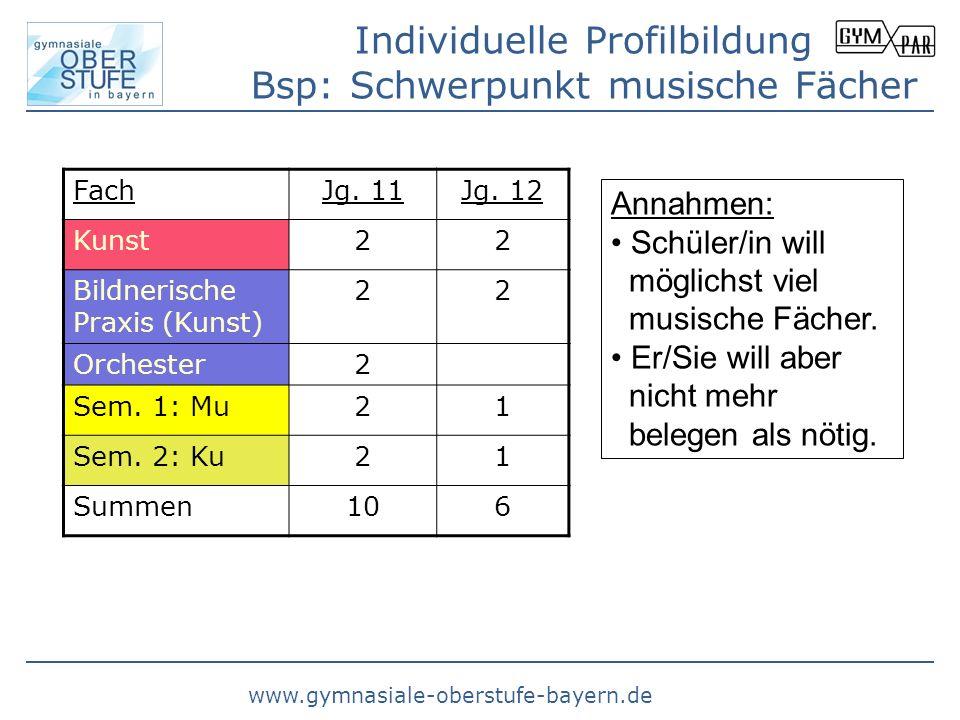 www.gymnasiale-oberstufe-bayern.de Individuelle Profilbildung Bsp: Schwerpunkt musische Fächer FachJg. 11Jg. 12 Kunst22 Bildnerische Praxis (Kunst) 22