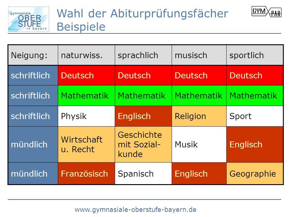 www.gymnasiale-oberstufe-bayern.de Wahl der Abiturprüfungsfächer Beispiele Neigung:naturwiss.sprachlichmusischsportlich schriftlichDeutsch schriftlich