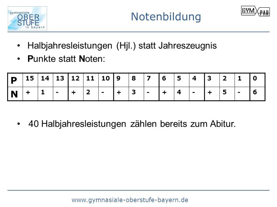 www.gymnasiale-oberstufe-bayern.de Notenbildung Halbjahresleistungen (Hjl.) statt Jahreszeugnis Punkte statt Noten: P 1514131211109876543210 N +1-+2-+
