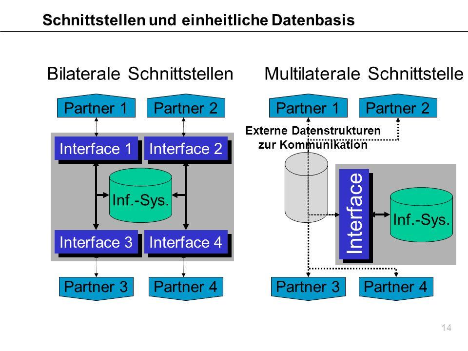 14 Schnittstellen und einheitliche Datenbasis Bilaterale Schnittstellen Inf.-Sys. Interface 1 Interface 2 Interface 3 Interface 4 Partner 3Partner 4 P