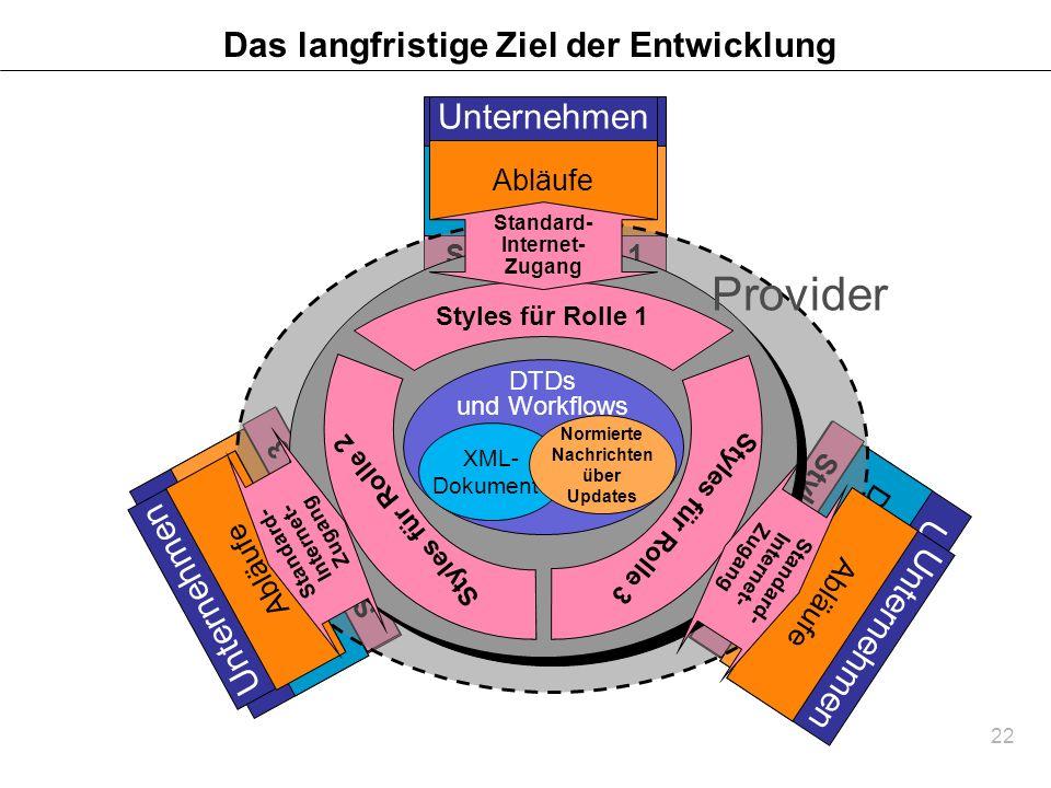 22 Das langfristige Ziel der Entwicklung Unternehmen DatenAbläufe Unternehmen Daten Abläufe Unternehmen Daten Abläufe Das Geschäft Geschäfts- Daten Ge