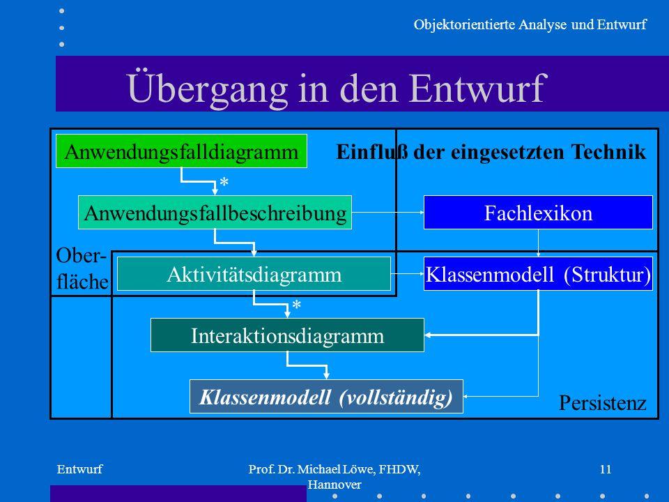 Objektorientierte Analyse und Entwurf EntwurfProf. Dr. Michael Löwe, FHDW, Hannover 11 Einfluß der eingesetzten Technik Ober- fläche Persistenz Überga
