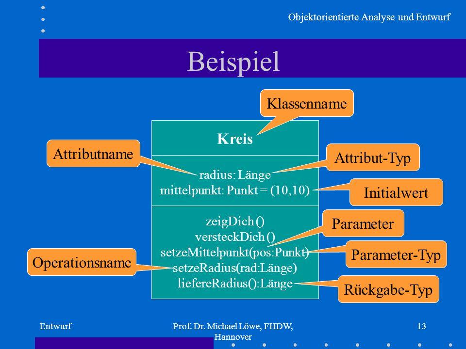 Objektorientierte Analyse und Entwurf EntwurfProf. Dr. Michael Löwe, FHDW, Hannover 13 Beispiel Kreis radius: Länge mittelpunkt: Punkt = (10,10) zeigD