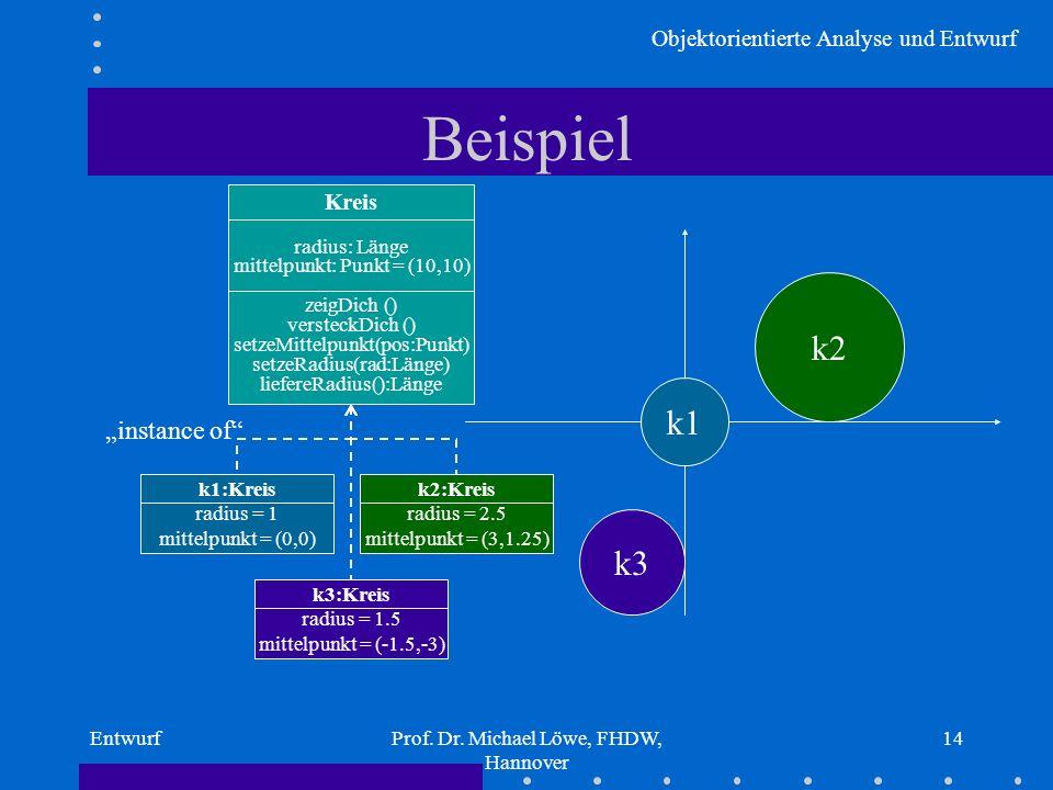 Objektorientierte Analyse und Entwurf EntwurfProf. Dr. Michael Löwe, FHDW, Hannover 14 Beispiel Kreis radius: Länge mittelpunkt: Punkt = (10,10) zeigD