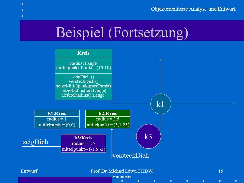 Objektorientierte Analyse und Entwurf EntwurfProf. Dr. Michael Löwe, FHDW, Hannover 15 Beispiel (Fortsetzung) Kreis radius: Länge mittelpunkt: Punkt =