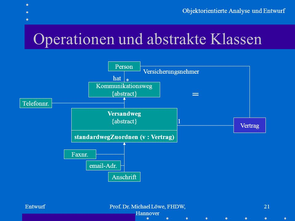 Objektorientierte Analyse und Entwurf EntwurfProf. Dr. Michael Löwe, FHDW, Hannover 21 Versandweg {abstract} standardwegZuordnen (v : Vertrag) Operati
