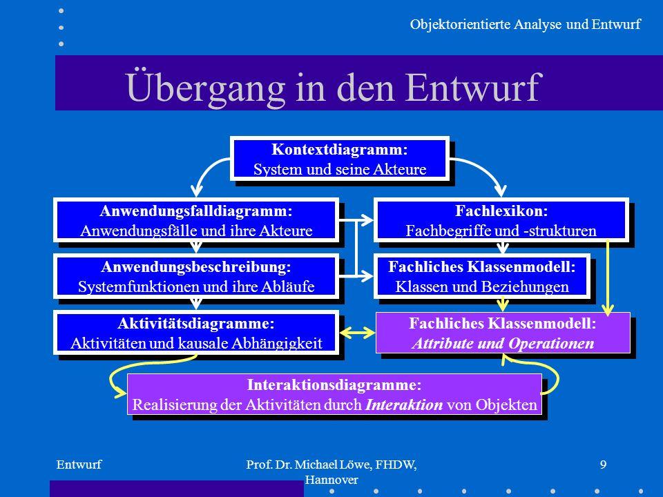 Objektorientierte Analyse und Entwurf EntwurfProf. Dr. Michael Löwe, FHDW, Hannover 9 Übergang in den Entwurf Kontextdiagramm: System und seine Akteur