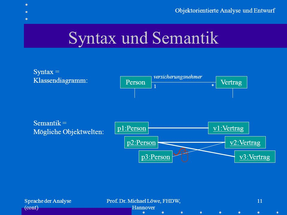 Objektorientierte Analyse und Entwurf Sprache der Analyse (cont) Prof. Dr. Michael Löwe, FHDW, Hannover 11 Syntax und Semantik Syntax = Klassendiagram