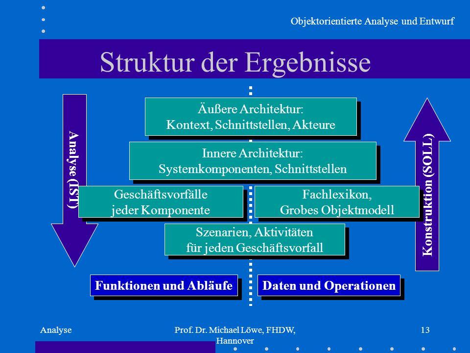 Objektorientierte Analyse und Entwurf AnalyseProf. Dr. Michael Löwe, FHDW, Hannover 13 Struktur der Ergebnisse Konstruktion (SOLL) Analyse (IST) Inner