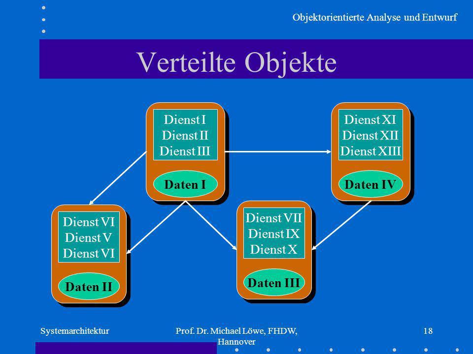 Objektorientierte Analyse und Entwurf SystemarchitekturProf. Dr. Michael Löwe, FHDW, Hannover 18 Verteilte Objekte Dienst VI Dienst V Dienst VI Daten