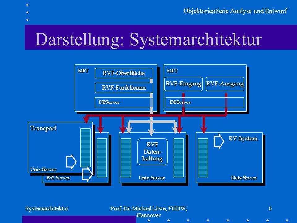Objektorientierte Analyse und Entwurf SystemarchitekturProf. Dr. Michael Löwe, FHDW, Hannover 6 Darstellung: Systemarchitektur BS2-Server Feuer Unix-S