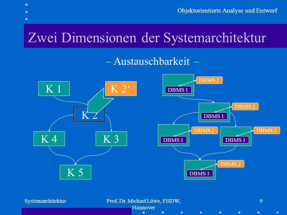 Objektorientierte Analyse und Entwurf SystemarchitekturProf. Dr. Michael Löwe, FHDW, Hannover 9 K 1 K 5 K 3K 4 K 2 Zwei Dimensionen der Systemarchitek