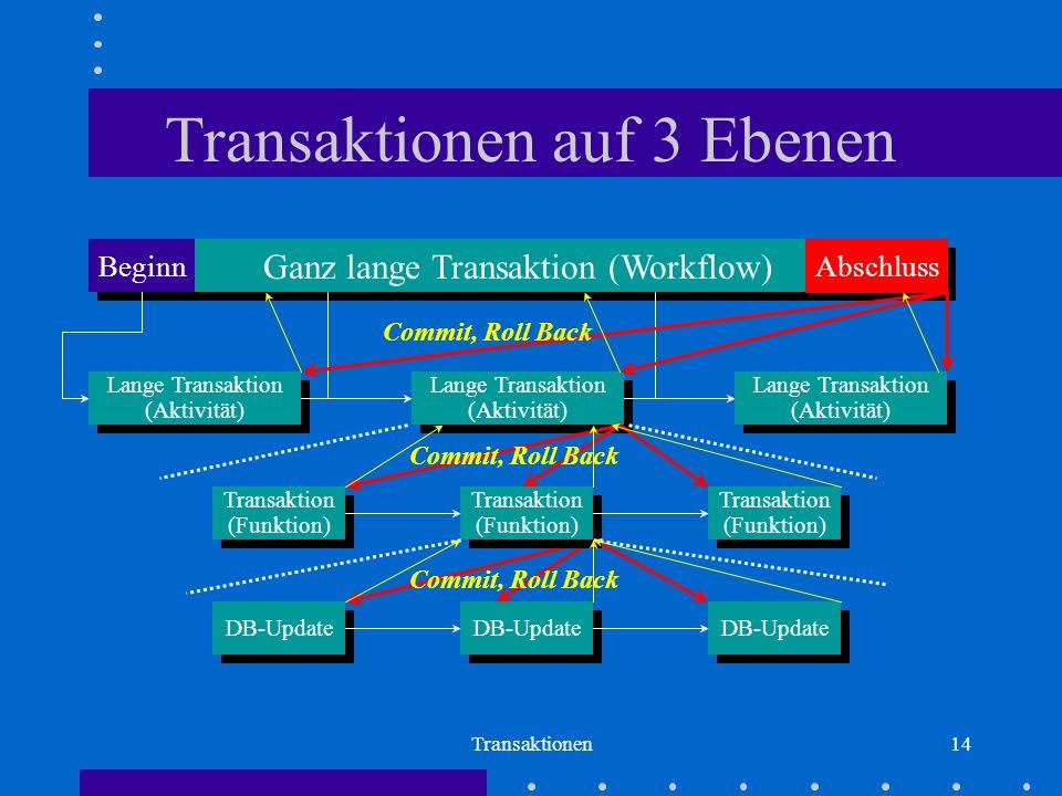 Transaktionen14 Ganz lange Transaktion (Workflow) Lange Transaktion (Aktivität) Lange Transaktion (Aktivität) Lange Transaktion (Aktivität) Lange Transaktion (Aktivität) Lange Transaktion (Aktivität) Lange Transaktion (Aktivität) Beginn Abschluss Transaktionen auf 3 Ebenen Commit, Roll Back Transaktion (Funktion) Transaktion (Funktion) Transaktion (Funktion) Transaktion (Funktion) Transaktion (Funktion) Transaktion (Funktion) Commit, Roll Back DB-Update Commit, Roll Back