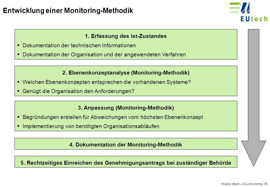 Kruska, Meyer – CO 2 -Monitoring - 35 Kontinuierlicher Ausgabe- & Rückgabe-Zeitplan Neu: 1.März, da Landesbehörden involviert.