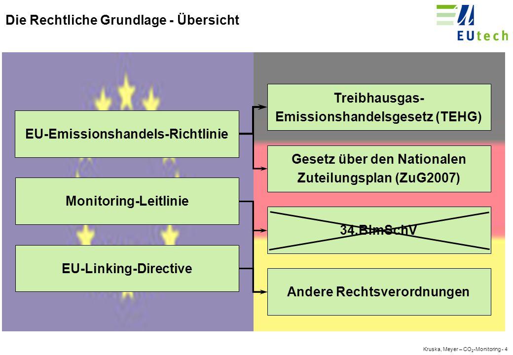 Kruska, Meyer – CO 2 -Monitoring - 4 Die Rechtliche Grundlage - Übersicht EU-Emissionshandels-Richtlinie Monitoring-Leitlinie EU-Linking-Directive Treibhausgas- Emissionshandelsgesetz (TEHG) 34.BImSchV Gesetz über den Nationalen Zuteilungsplan (ZuG2007) Andere Rechtsverordnungen