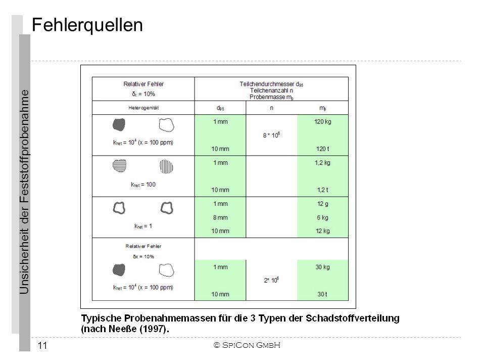 Unsicherheit der Feststoffprobenahme Fehlerquellen © SpiCon GmbH 11