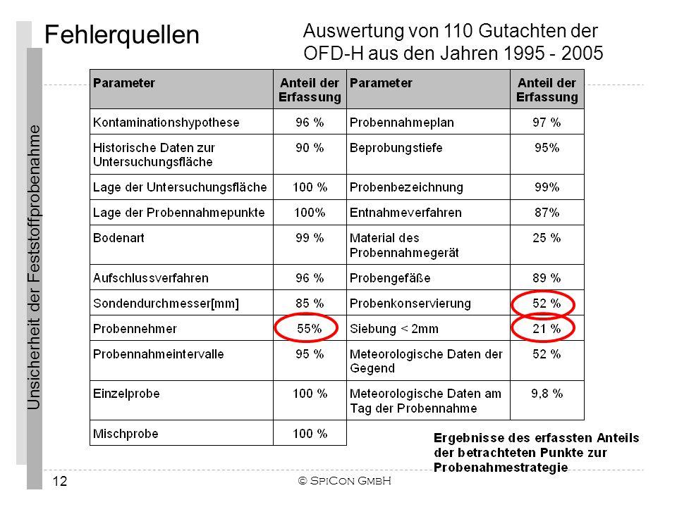 Unsicherheit der Feststoffprobenahme Fehlerquellen © SpiCon GmbH 12 Auswertung von 110 Gutachten der OFD-H aus den Jahren 1995 - 2005