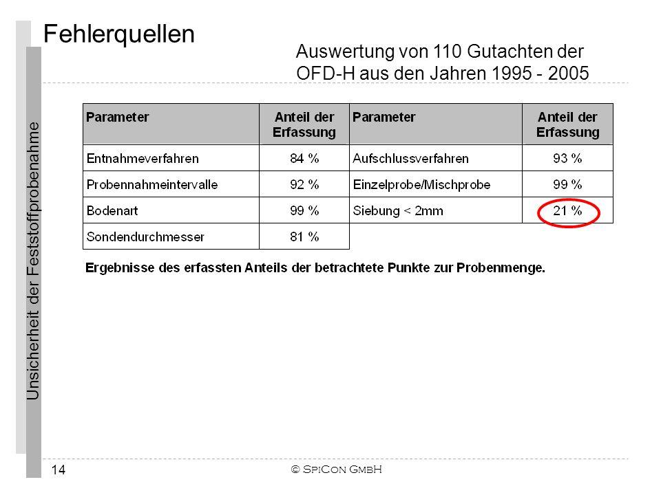 Unsicherheit der Feststoffprobenahme Fehlerquellen © SpiCon GmbH 14 Auswertung von 110 Gutachten der OFD-H aus den Jahren 1995 - 2005