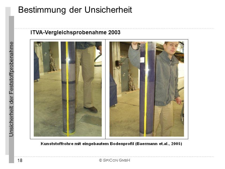 Unsicherheit der Feststoffprobenahme © SpiCon GmbH 18 ITVA-Vergleichsprobenahme 2003 Bestimmung der Unsicherheit
