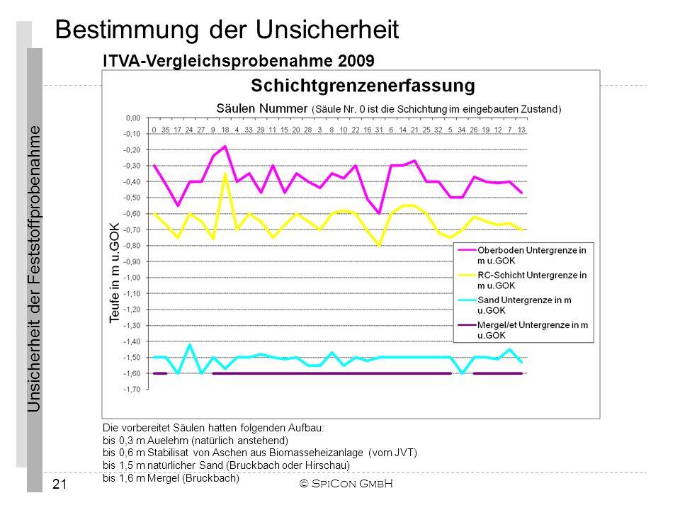 Unsicherheit der Feststoffprobenahme © SpiCon GmbH 21 Die vorbereitet Säulen hatten folgenden Aufbau: bis 0,3 m Auelehm (natürlich anstehend) bis 0,6