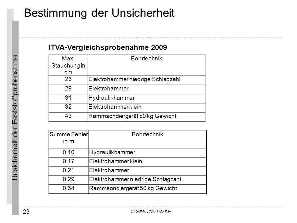 Unsicherheit der Feststoffprobenahme © SpiCon GmbH 23 Summe Fehler in m Bohrtechnik 0,10Hydraulikhammer 0,17Elektrohammer klein 0,21Elektrohammer 0,29