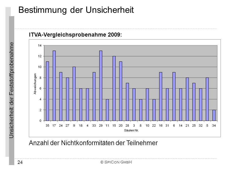 Unsicherheit der Feststoffprobenahme © SpiCon GmbH 24 Anzahl der Nichtkonformitäten der Teilnehmer ITVA-Vergleichsprobenahme 2009: Bestimmung der Unsi