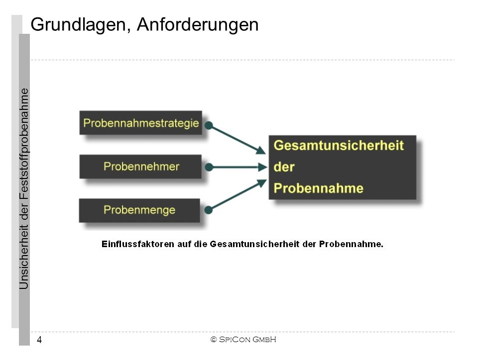 Unsicherheit der Feststoffprobenahme © SpiCon GmbH 15 Die Probenahmestrategie wird in der Praxis oft nicht ausreichend begründet und dokumentiert und somit ist die Nachvollziehbarkeit nicht gegeben.