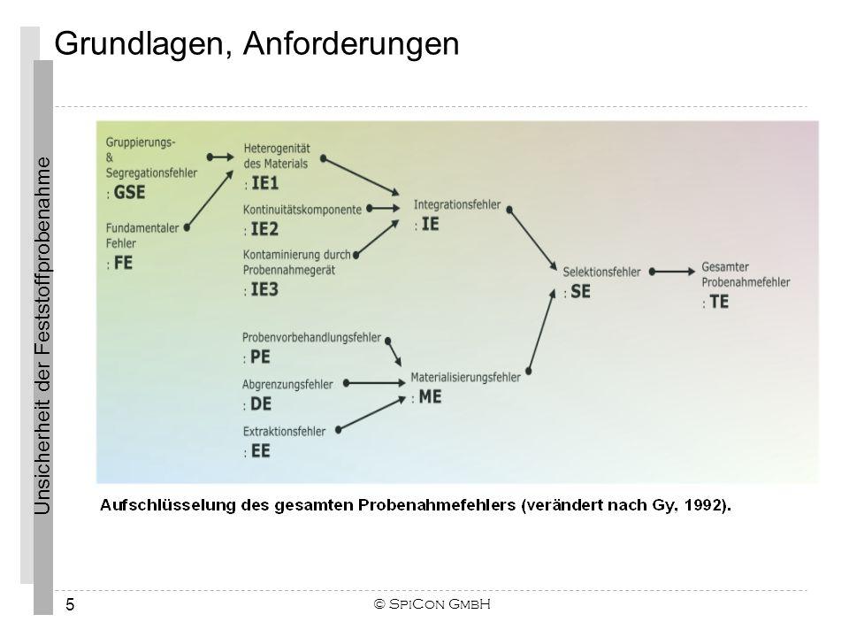 Unsicherheit der Feststoffprobenahme © SpiCon GmbH 6 Grundlagen, Anforderungen