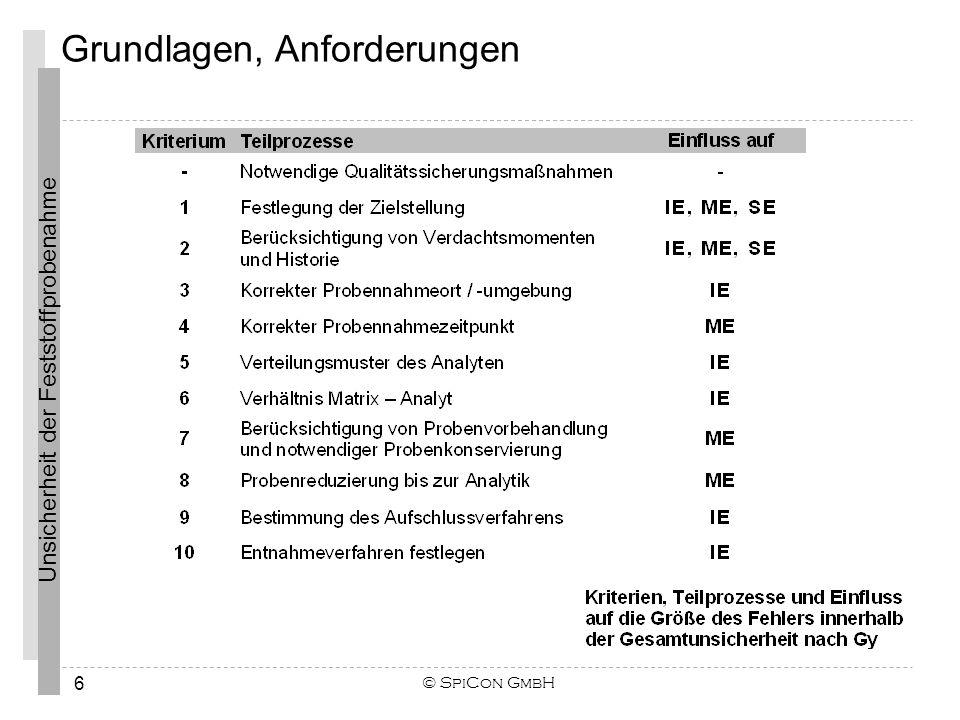 © SpiCon GmbH 17 Die Bestimmung der Unsicherheiten von Messungen in der analytischen Chemie erfolgt häufig über die Bestimmung der Standardunsicherheiten aller Einflussfaktoren, deren Varianzen addiert werden.