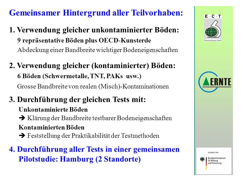 Gemeinsamer Hintergrund aller Teilvorhaben: 1. Verwendung gleicher unkontaminierter Böden: 9 repräsentative Böden plus OECD-Kunsterde Abdeckung einer