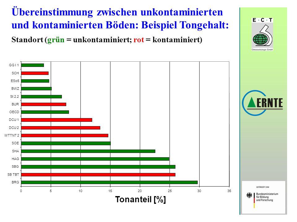 Übereinstimmung zwischen unkontaminierten und kontaminierten Böden: Beispiel Tongehalt: Standort (grün = unkontaminiert; rot = kontaminiert) 051015202