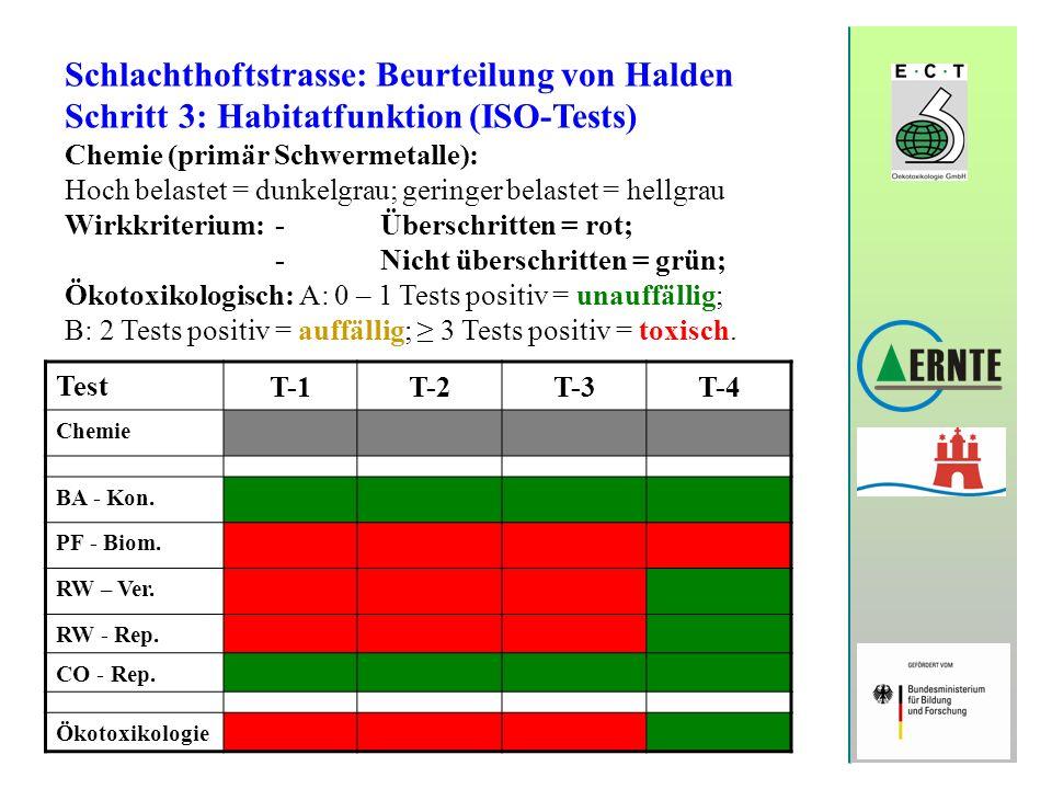 Schlachthoftstrasse: Beurteilung von Halden Schritt 3: Habitatfunktion (ISO-Tests) Chemie (primär Schwermetalle): Hoch belastet = dunkelgrau; geringer
