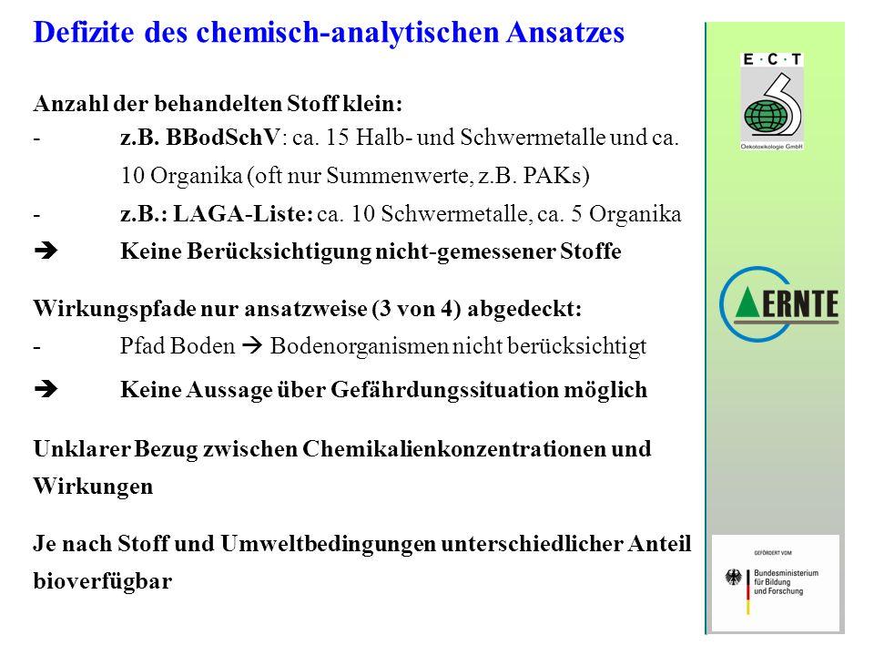 Defizite des chemisch-analytischen Ansatzes Anzahl der behandelten Stoff klein: -z.B. BBodSchV: ca. 15 Halb- und Schwermetalle und ca. 10 Organika (of