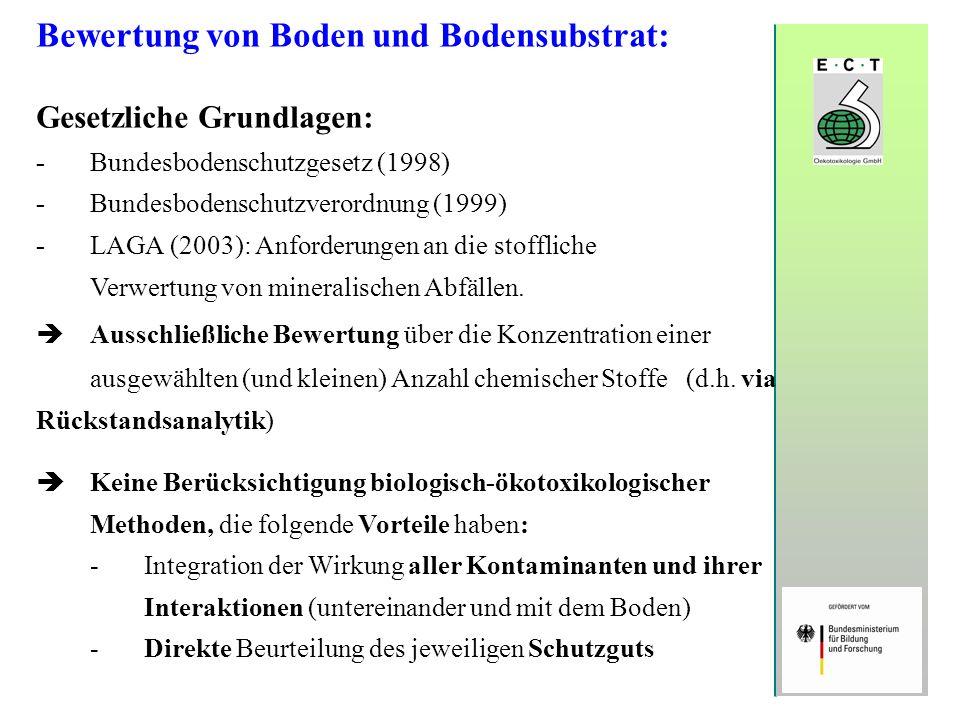 Bewertung von Boden und Bodensubstrat: Gesetzliche Grundlagen: -Bundesbodenschutzgesetz (1998) -Bundesbodenschutzverordnung (1999) -LAGA (2003): Anfor