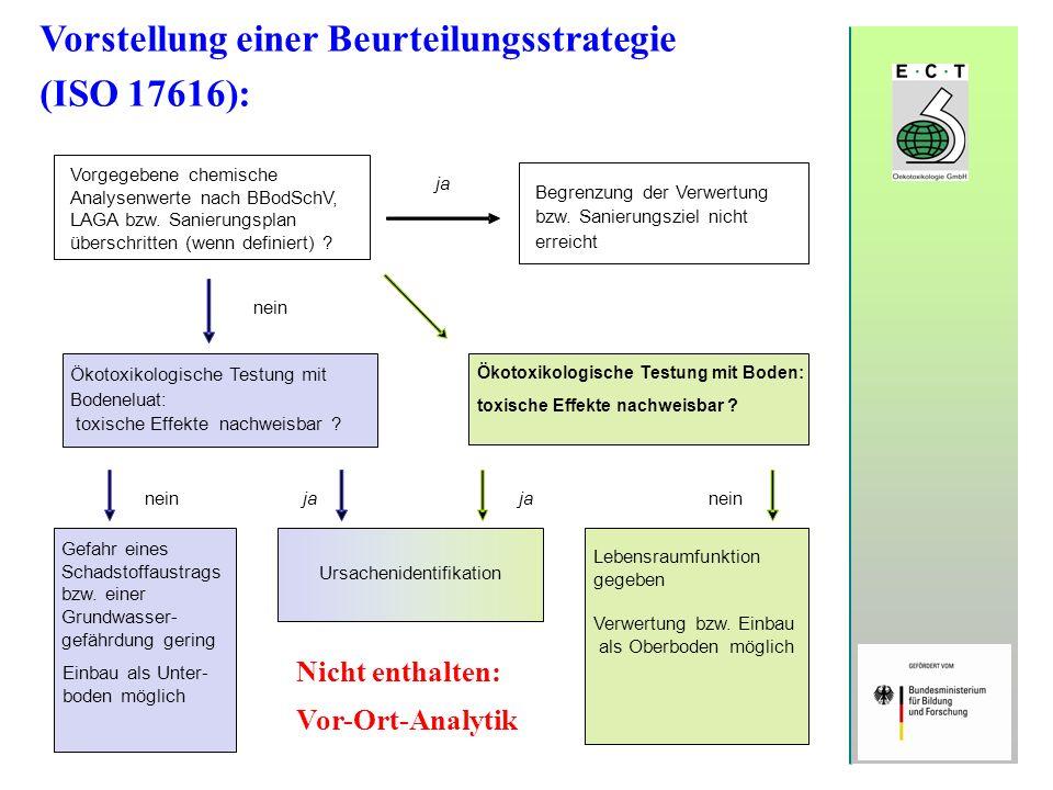 Vorstellung einer Beurteilungsstrategie (ISO 17616): Vorgegebene chemische Analysenwerte nach BBodSchV, LAGA bzw. Sanierungsplan überschritten (wenn d