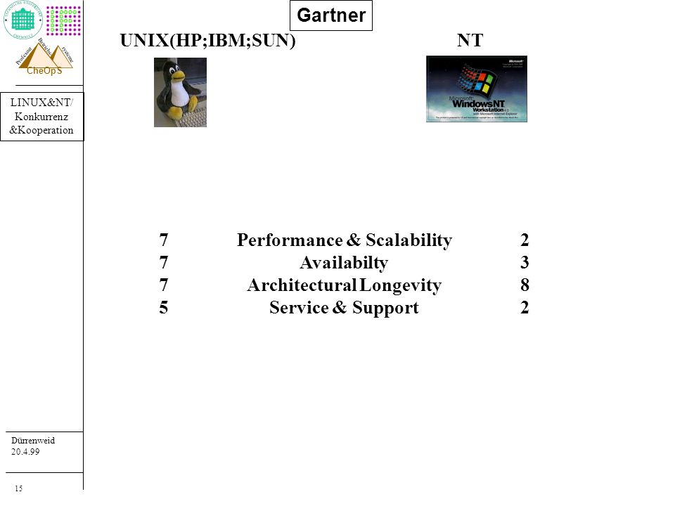 LINUX&NT/ Konkurrenz &Kooperation Dürrenweid 20.4.99 Professur systeme Betriebs- CheOpS 15 Gartner UNIX(HP;IBM;SUN)NT Performance & Scalability Availabilty Architectural Longevity Service & Support 77757775 23822382