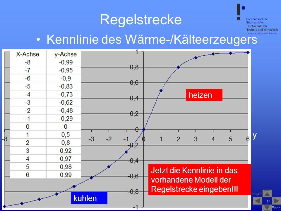 Inhalt Ende SS2007V_1_Fuzzy_Logik_Control_1.2 19 Regelstrecke Kennlinie des Wärme-/Kälteerzeugers Jetzt die Kennlinie in das vorhandene Modell der Reg