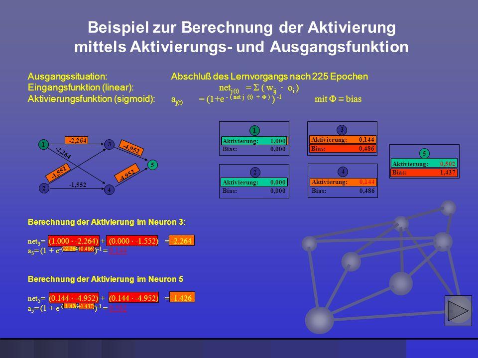 Ausgangssituation: Abschluß des Lernvorgangs nach 225 Epochen Eingangsfunktion (linear): net j (t) = ( w ij · o i ) Aktivierungsfunktion (sigmoid): a