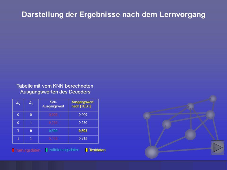 Z0Z0 Z1Z1 Soll- Ausgangswert Ausgangswert nach [TEST] 000,0000,009 010,250 100,5000,502 110,7500,749 Testdaten Tabelle mit vom KNN berechneten Ausgang