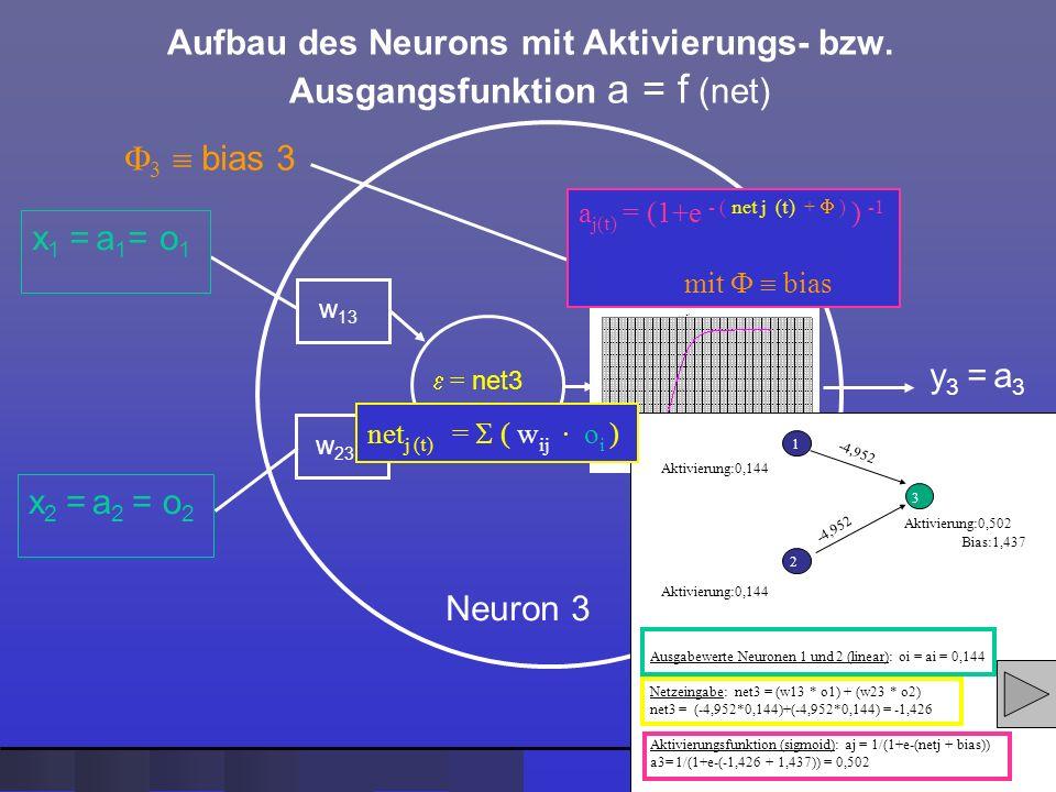 Aufbau des Neurons mit Aktivierungs- bzw. Ausgangsfunktion a = f (net) = net3 Neuron 3 w 13 w 23 x 1 = a 1 = o 1 x 2 = a 2 = o 2 a = f (net3 +Bias) 3
