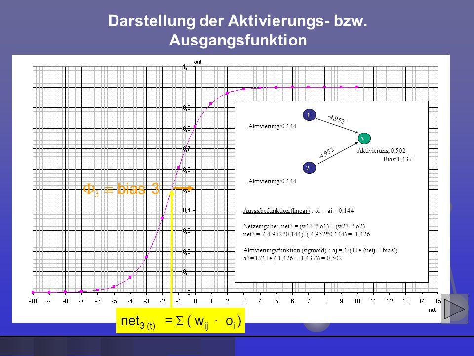 Aktivierung:0,144 -4,952 Aktivierung:0,144 -4,952 1 2 3 Aktivierung:0,502 Bias:1,437 Ausgabefunktion (linear) : oi = ai = 0,144 Netzeingabe: net3 = (w