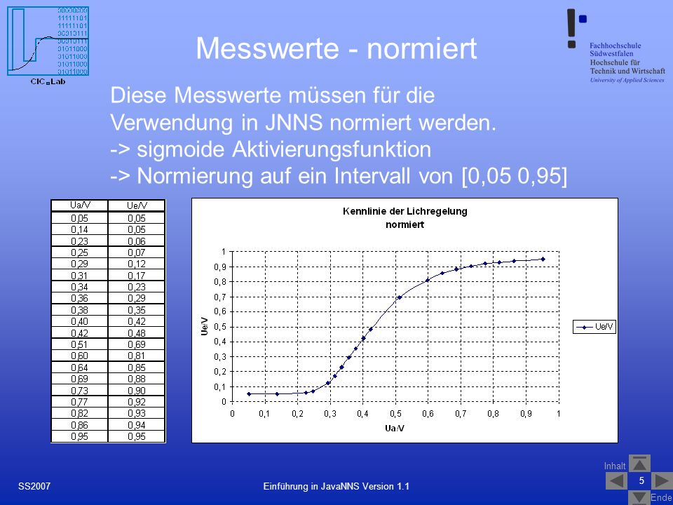 Inhalt Ende 5 Einführung in JavaNNS Version 1.1SS2007 Messwerte - normiert Diese Messwerte müssen für die Verwendung in JNNS normiert werden. -> sigmo