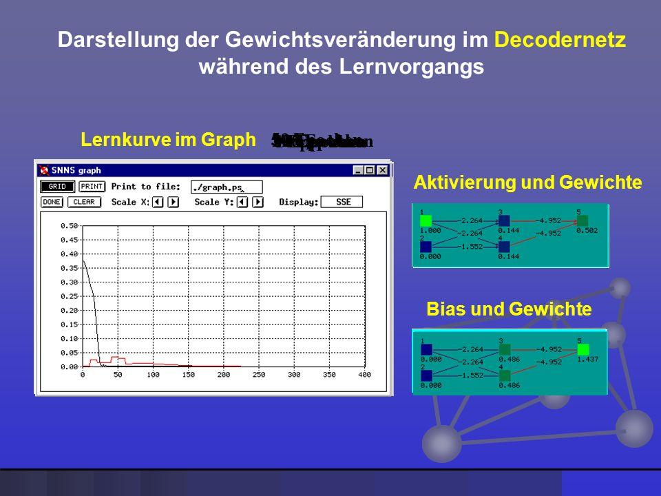 Darstellung der Gewichtsveränderung im Decodernetz während des Lernvorgangs Lernkurve im Graph Bias und Gewichte Aktivierung und Gewichte 0 Epochen10