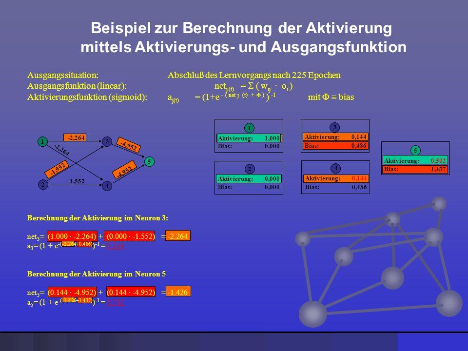 Beispiel zur Berechnung der Aktivierung mittels Aktivierungs- und Ausgangsfunktion Ausgangssituation: Abschluß des Lernvorgangs nach 225 Epochen Ausga